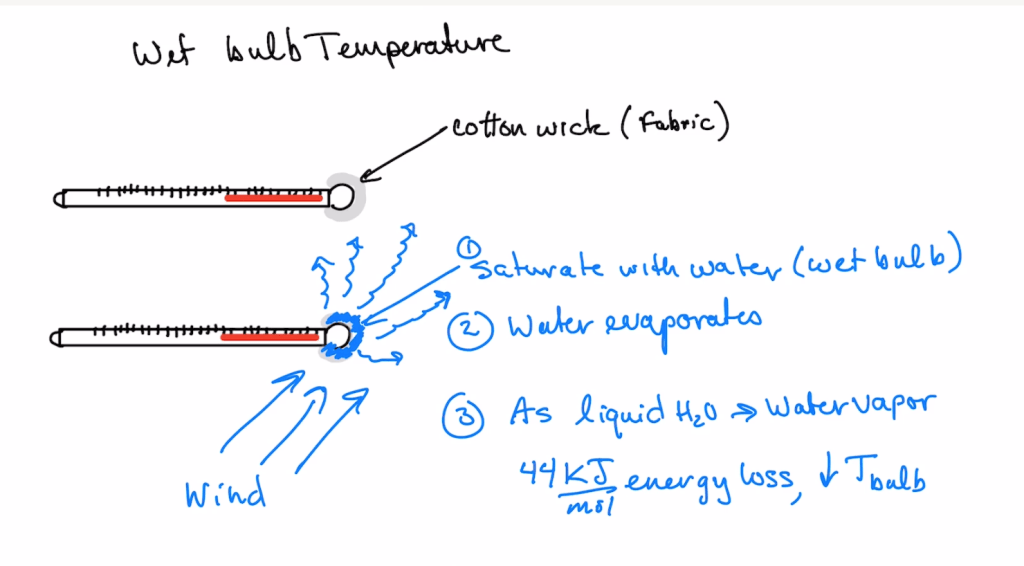 Wet bulb temperature measurements preformed by hand illustration
