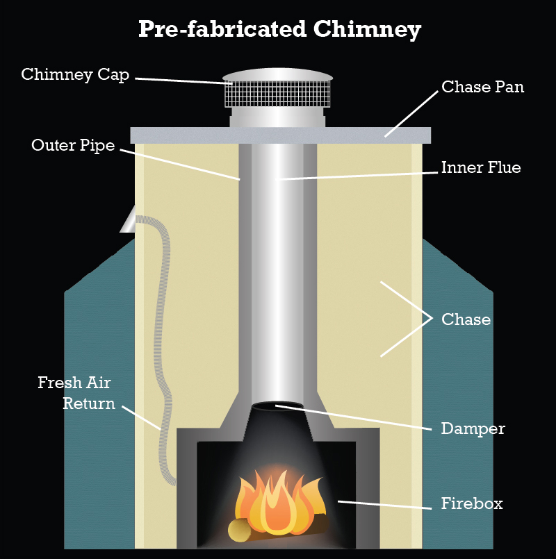 Image Result For Stove Pipe Fireplace