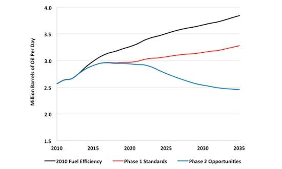 Truck Standards Could Cut Fuel Consumption 37% Below