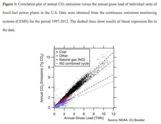Report: Combined-Cycle Plants Release Far Less CO2 Than