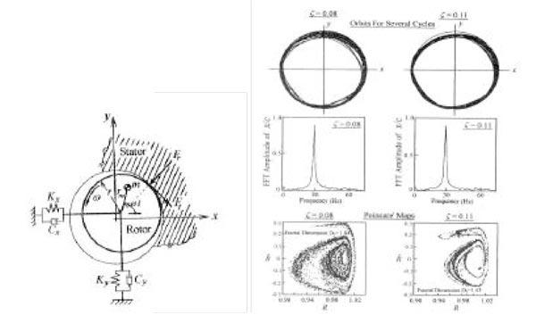 Teknik Getaran ( Vibration Analysis )