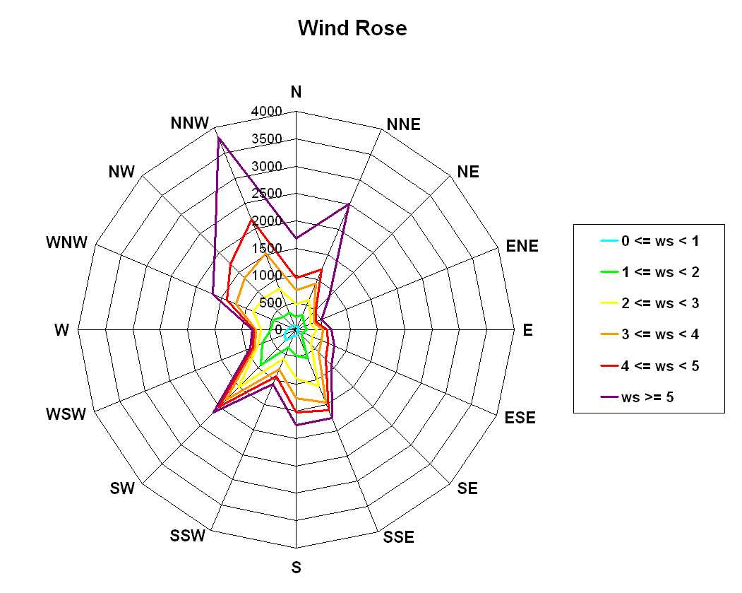 Rose Diagram Excel