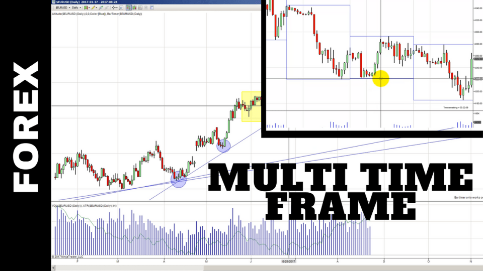 Multi Time Frame analysis: Forex Charts
