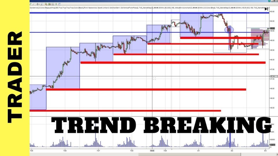 Breakout Trades and High Volume Trade Spikes Video