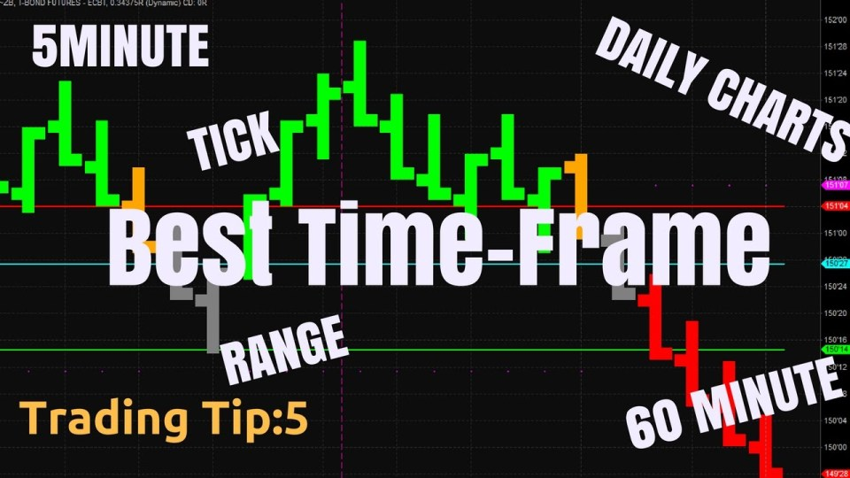 Best time frame for day trading video