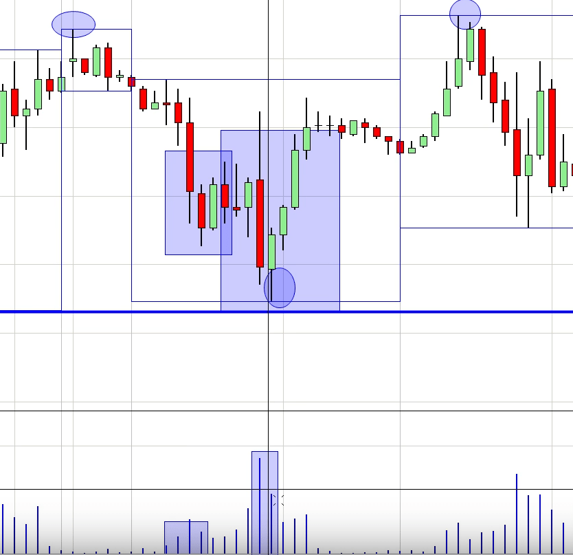 bullish candlestick pattern finding a volume bottom