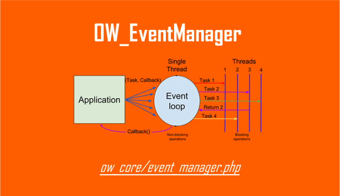 Implementing Oxwall OW_EventManager Class