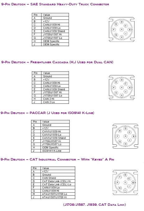 Collection de Nexiq USB link brochage et diagrammes