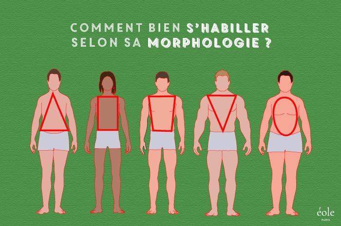 d65a9119ad7673 Morphologie Homme [Conseils & Test, Astuces Mode, Infographies]