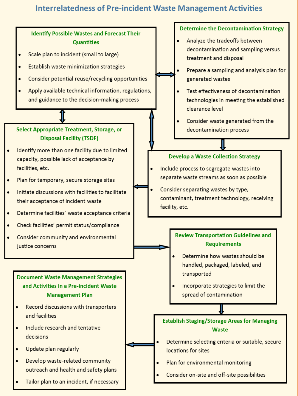 medium resolution of flow chart showing the interrelatedness of pre incident waste management activities