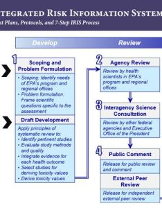 Iris process diagram illustrates the step for developing assessment also basic information about integrated risk system rh epa