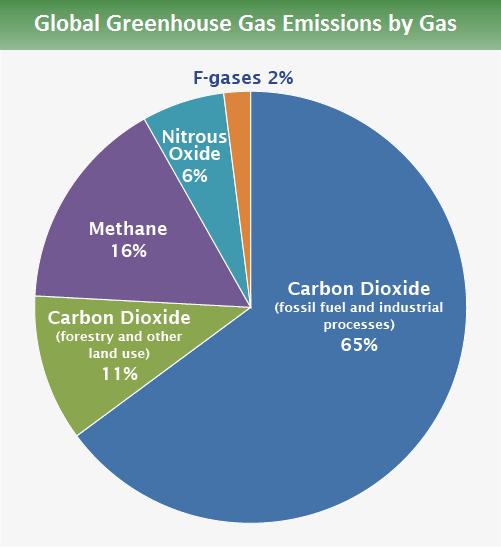 global greenhouse gas emissions