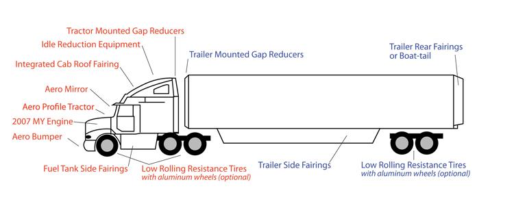 18 wheeler trailer lights wiring diagram schematic