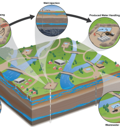 hydraulic fracturing water cycle [ 1540 x 1064 Pixel ]