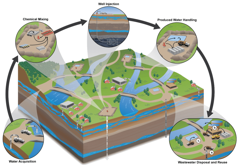 medium resolution of hydraulic fracturing water cycle