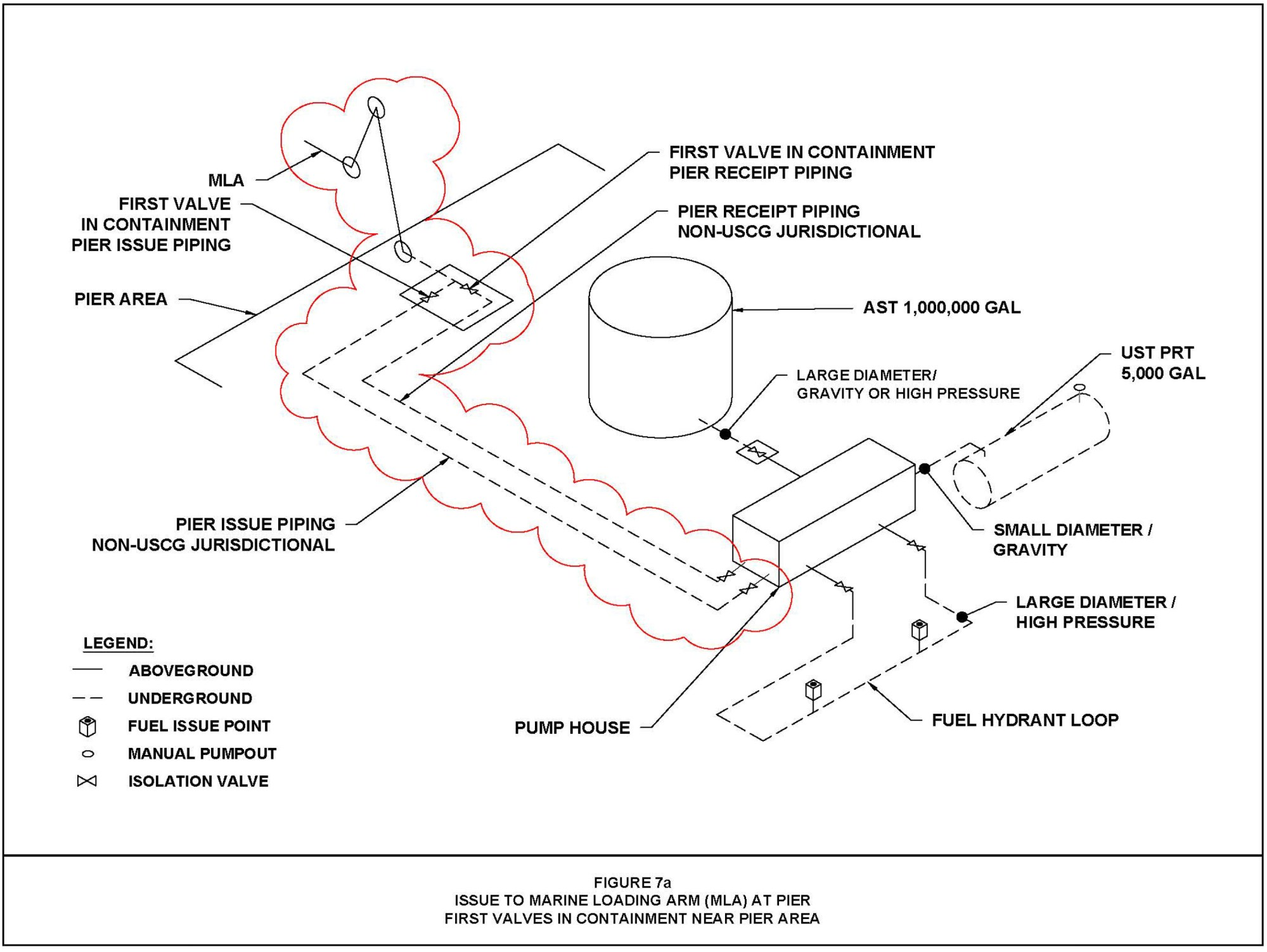 hight resolution of figure 7a issue to marine loading arm mla at pier first valves in