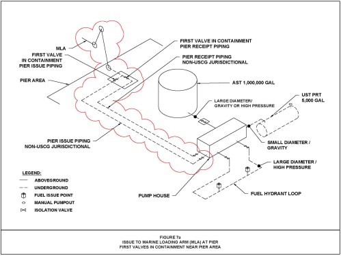 small resolution of figure 7a issue to marine loading arm mla at pier first valves in