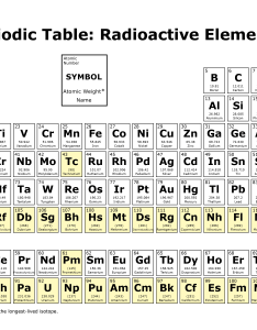 Periodic table radioactive isotopes also radiation sources and doses protection us epa rh
