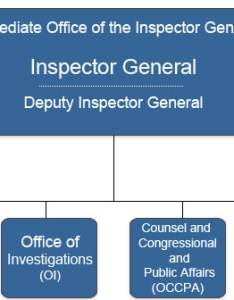 Public org chart also about epa   office of inspector general rh