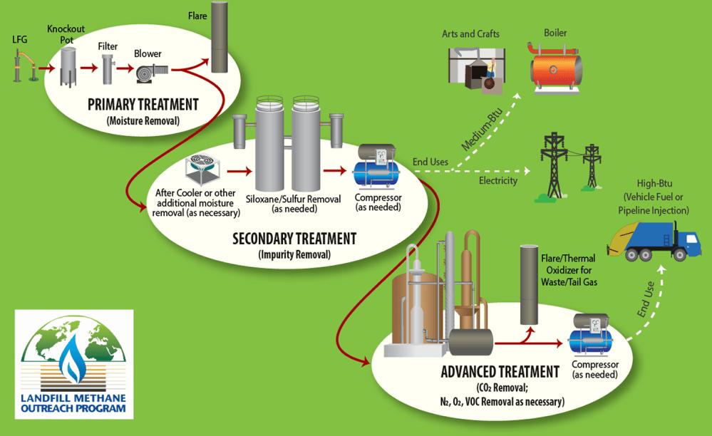 medium resolution of treating landfill gas