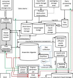 schematic of noblehurst farm waste management anaerobic digester combined heat and power generation and usage systems flows for organics wastes are in  [ 1000 x 1152 Pixel ]