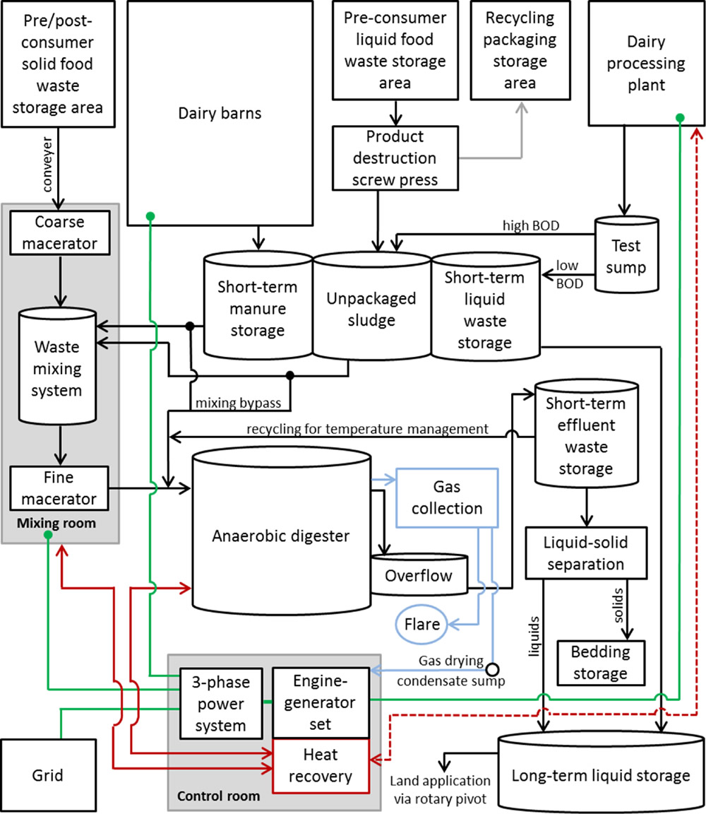 hight resolution of schematic of noblehurst farm waste management anaerobic digester combined heat and power generation and usage systems flows for organics wastes are in