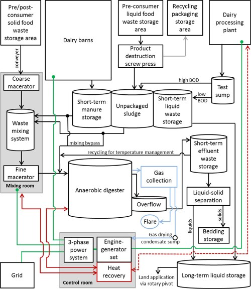 small resolution of schematic of noblehurst farm waste management anaerobic digester combined heat and power generation and usage systems flows for organics wastes are in
