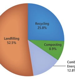 this pie chart breaks down how much municipal solid waste was disposed of in 2015  [ 1392 x 749 Pixel ]