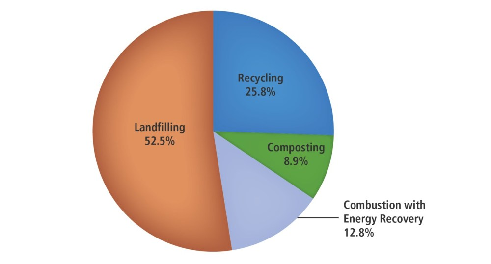 medium resolution of  this pie chart breaks down how much municipal solid waste was disposed of in 2015