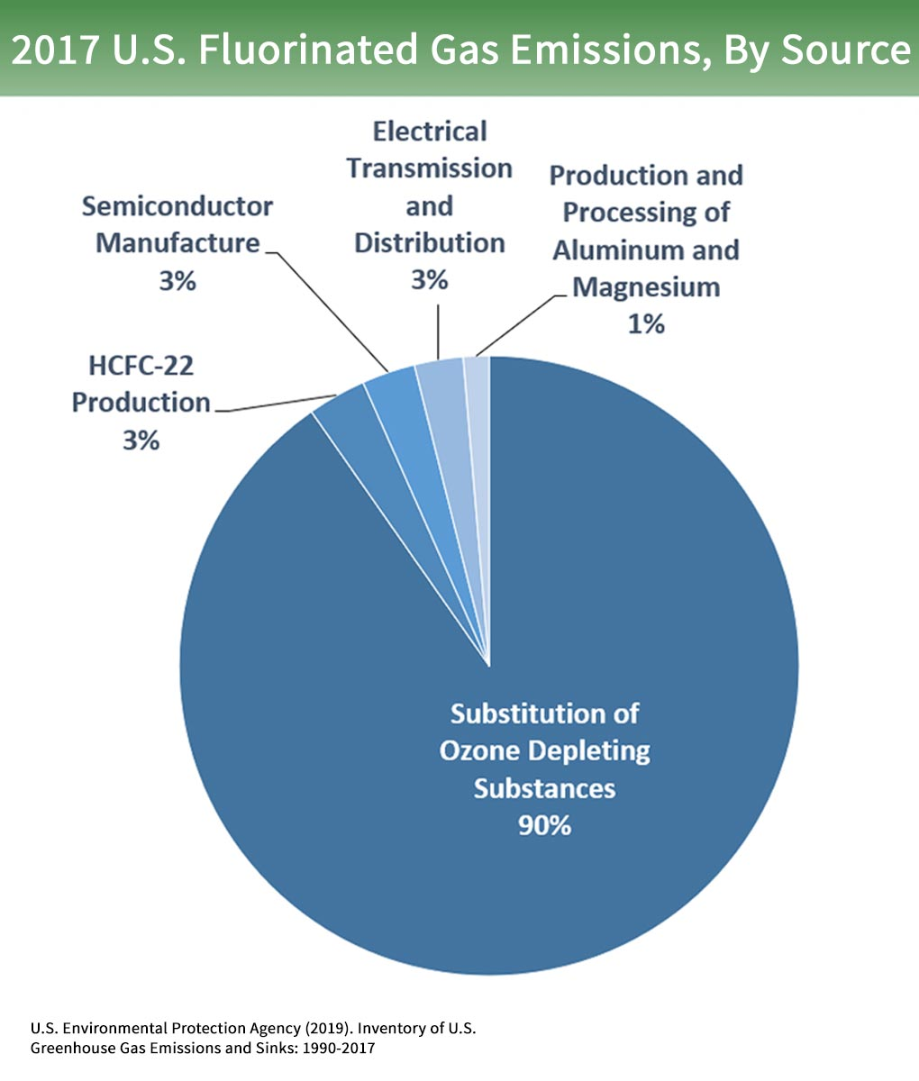 Overview of Greenhouse Gases  Greenhouse Gas GHG