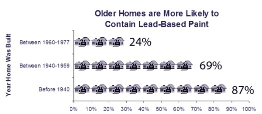 Of Older Homes Likely To Contain Lead Based Paint