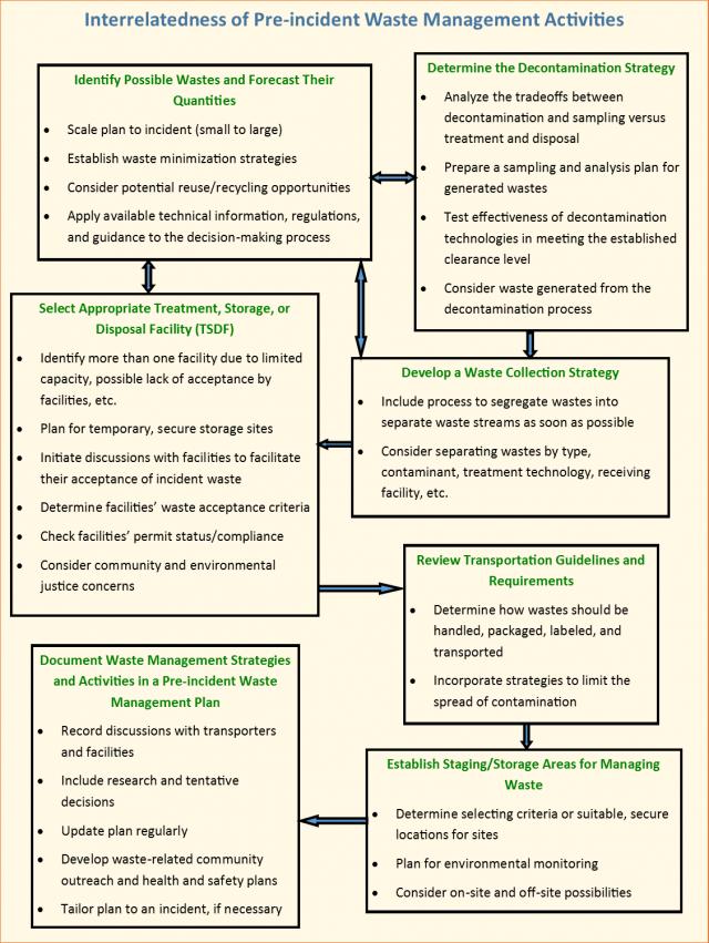 Waste Management Benefits Planning And Mitigation