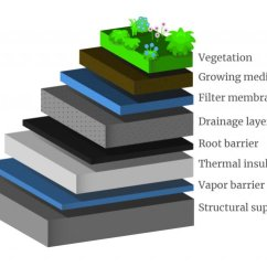 Green Roof Water Runoff Diagram 2001 Hyundai Accent Ecu Wiring Using Roofs To Reduce Heat Islands | Island Effect Us Epa