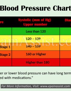 also ideal blood pressure for men and women rh epainassist