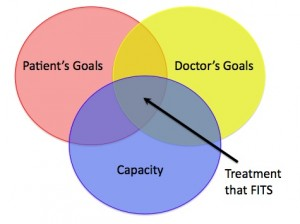 KER Treatment that Fits diagram