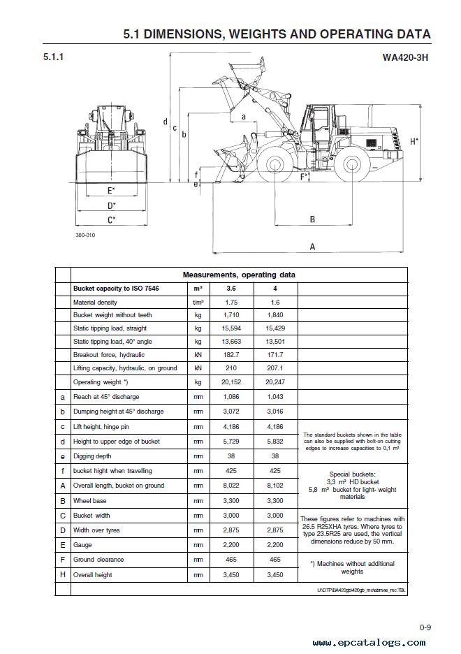 Komatsu Wheel Loader WA420-3H Manual PDF Download