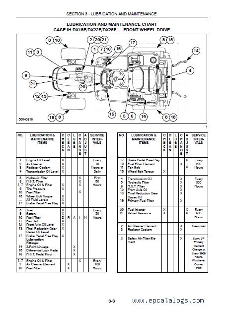 CASE PDF DX18E, DX22E, DX25E Tractors Operator's Manual