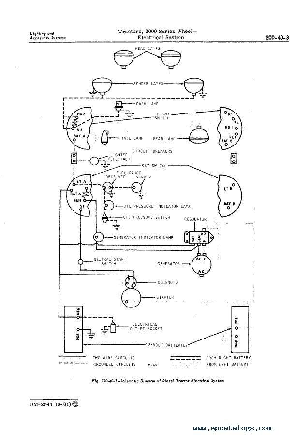 John Deere 3000 Series Wheel Tractors PDF Manual SM2041