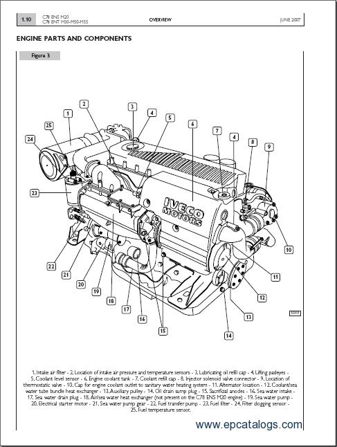 Iveco C78 ENS M20.10, C78 ENT M30.10, C78 ENT M50.10, C78