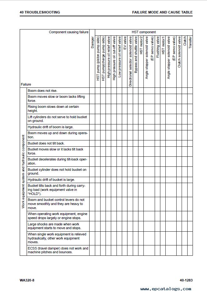 Komatsu Wheel Loader WA320-8 Manual PDF Download