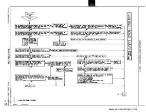 John Deere 9400 9500 9600 Combines Diagnosis Tests PDF