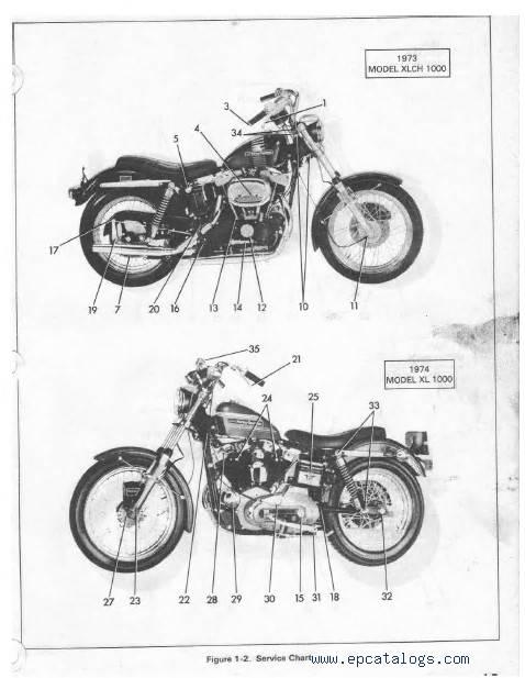 Harley Davidson Sportster XL/XLH/XLCH/XLT-1000 1970-1978