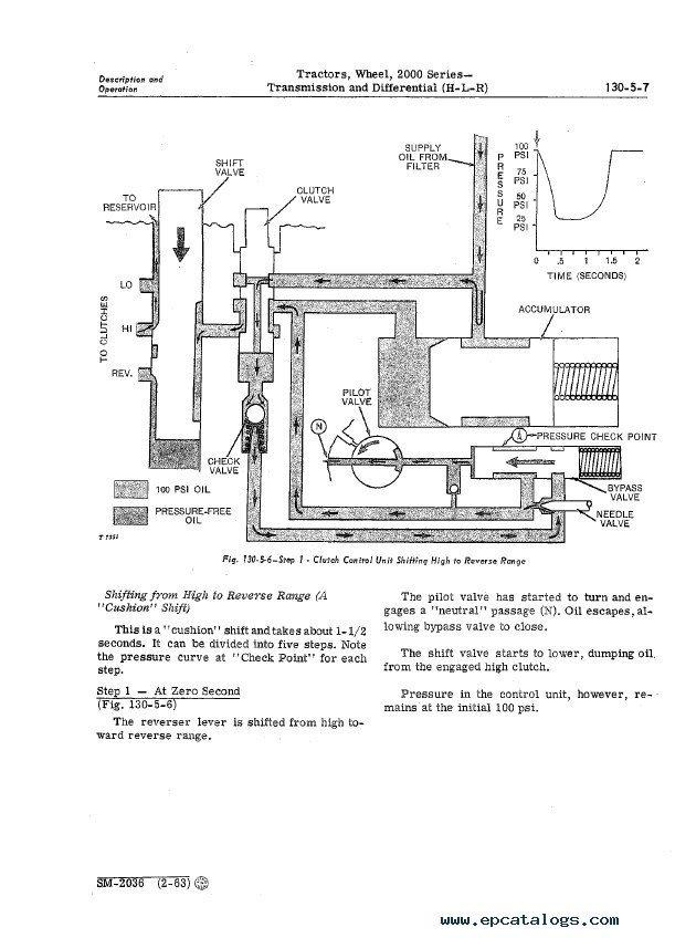John Deere 2000 Series Tractors SM2036 Service Manual PDF