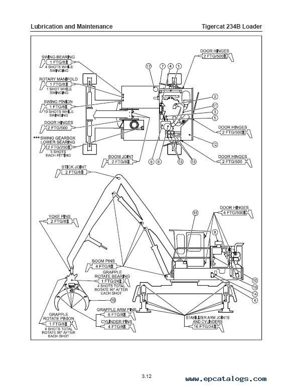 Download Tigercat Loader 234B Operator's Manual PDF