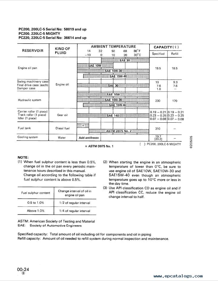Komatsu Excavator PC200, 200LC-5, PC220, 220LC-5