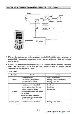 Hyundai R290LC7 Crawler Excavator Service Manual Download