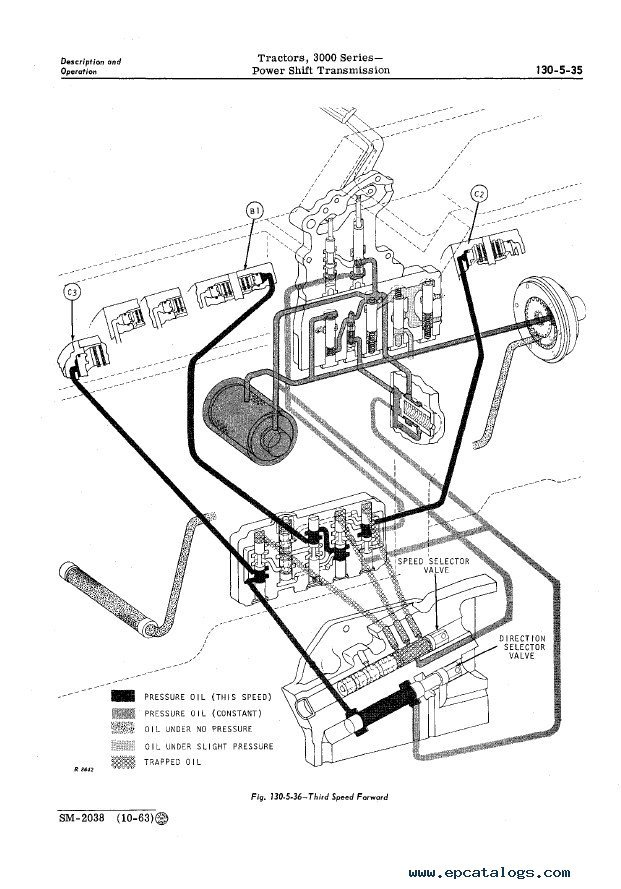 System Troubleshooting: John Deere Hydraulic System