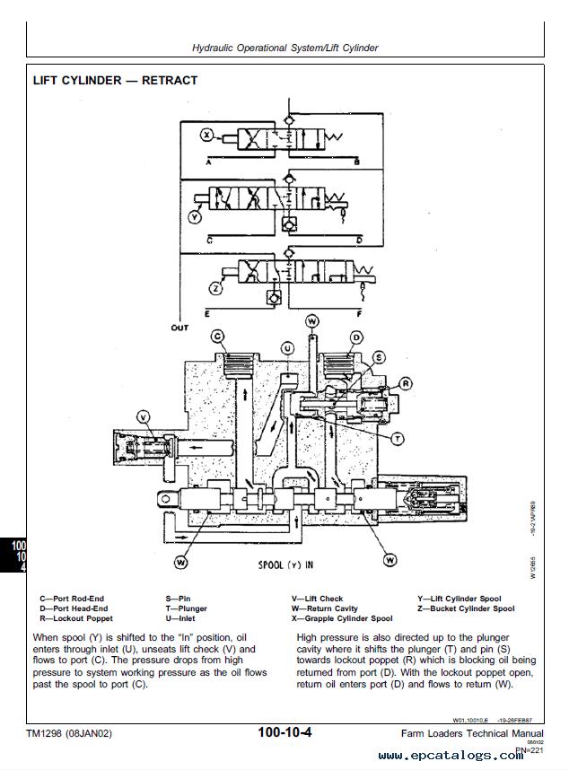 John Deere Farm Loaders Technical Manual TM1298 PDF