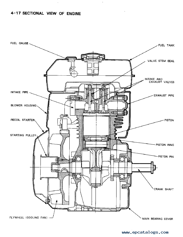 Engines for Tennant Machines PDF Service Manuals