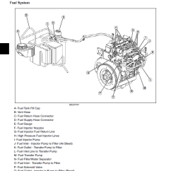 Train Horn Wiring Diagram For Trailer Lights 7 Way John Deere Gator Utility Vehicle Ts Th 6x4 Diesel